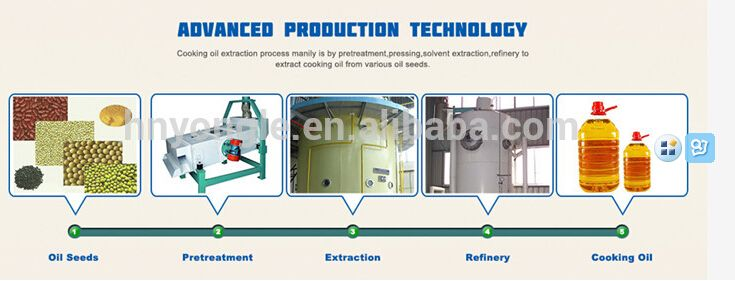 The Main Processes Of Producing Vegetable Oil Manufacturer Of Vegetable Oil Extraction Equipment Oil Extraction Plants Edible O Edible Oil Oils How To Make Oil