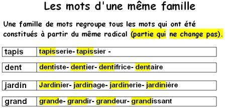 Famille De Mots Nourrir Recherche Google Periodic Table