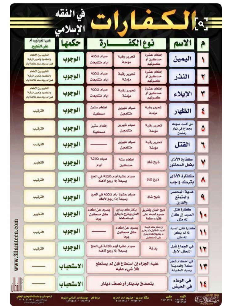 Pin By Nor Elhoda On العقيدة والفقه Islam Facts Islamic Phrases Islamic Love Quotes