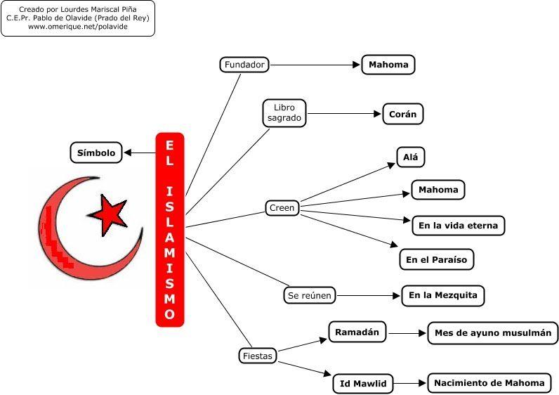 5. ISLAM - Religiones