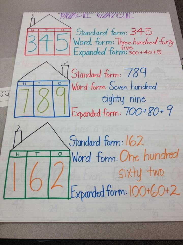 Place Value Anchor Chart! Could modify for my firsties ) 1st - how to make an order form in word