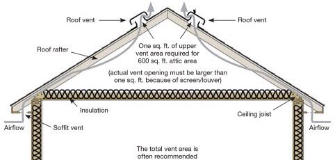 Solar Roof Vent Plan Sustainable Arch Solar Roof Vents