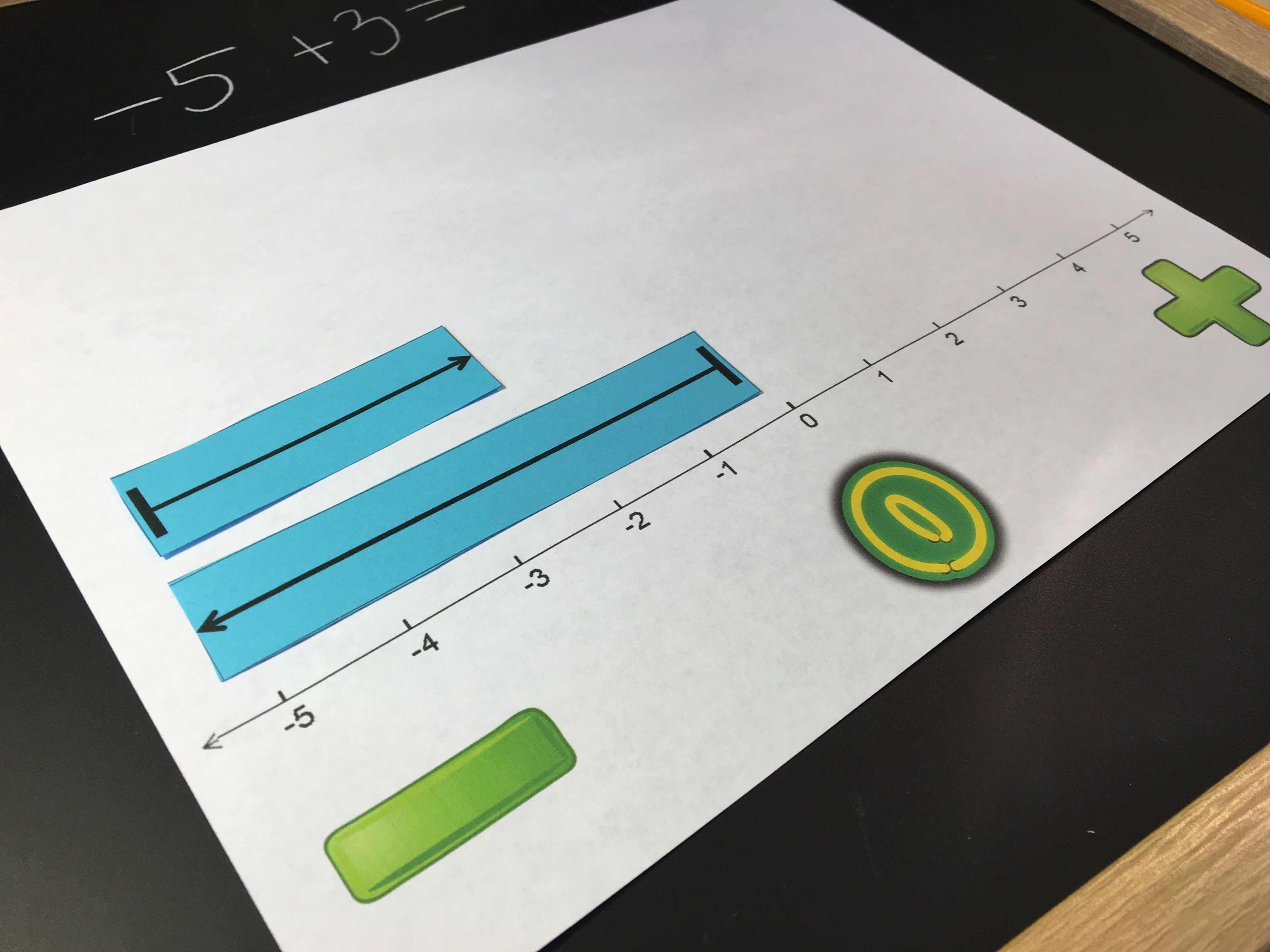 Adding Integers Discovery Lab With Images