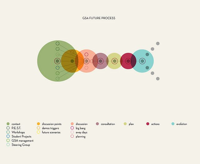 Process Infographics, Infographic and Graphics - bubble chart