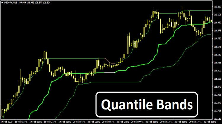 Quantile Bands Indicator Band How To Apply Prices Candles