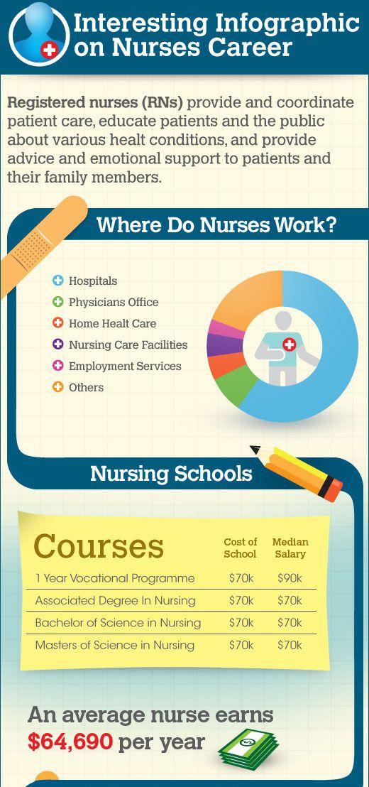 Nursing Career Nursing School Prerequisites Nursing Career
