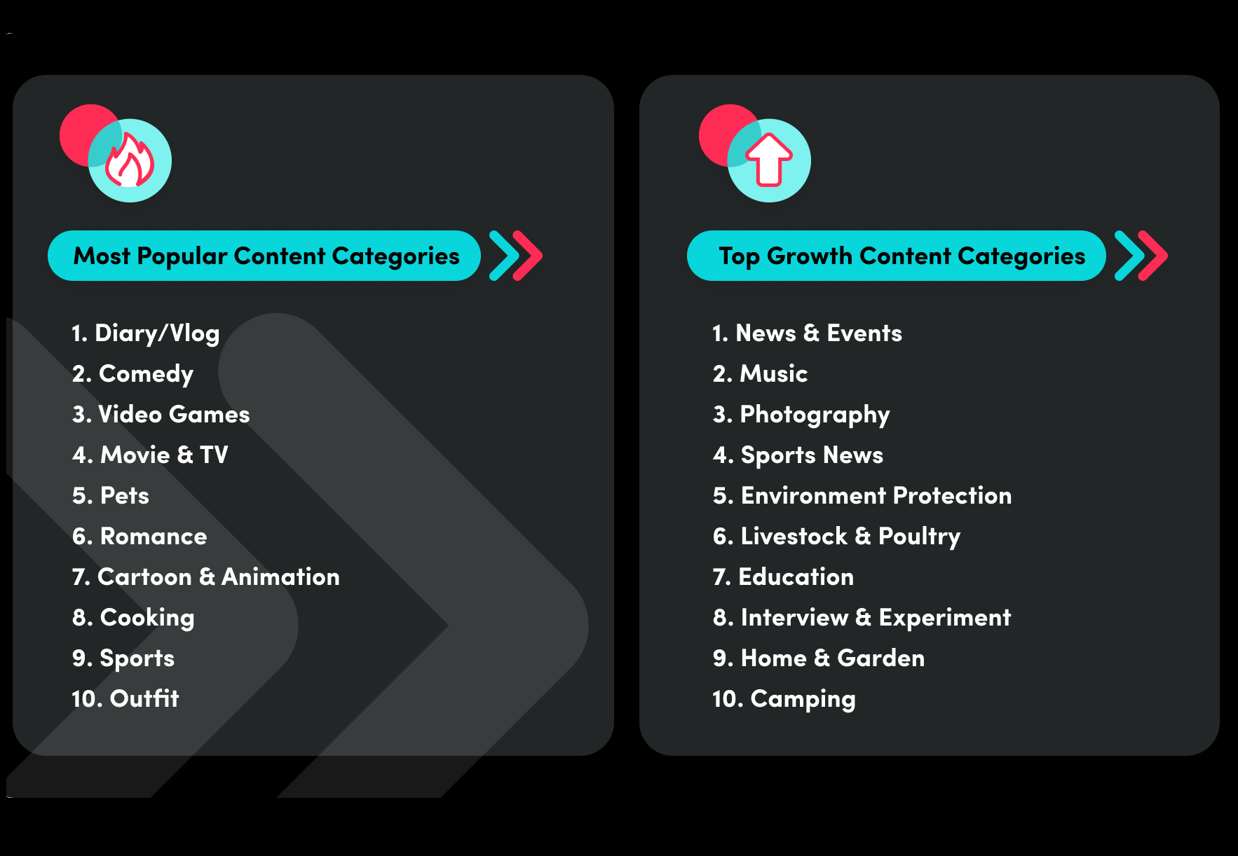 Tiktok Has Issued A Report Of Growing Trends Of Its Platform In The Year 2021 Showing The Variety Of Topics People Are Interested In In 2021 Social Media Social Media Platforms