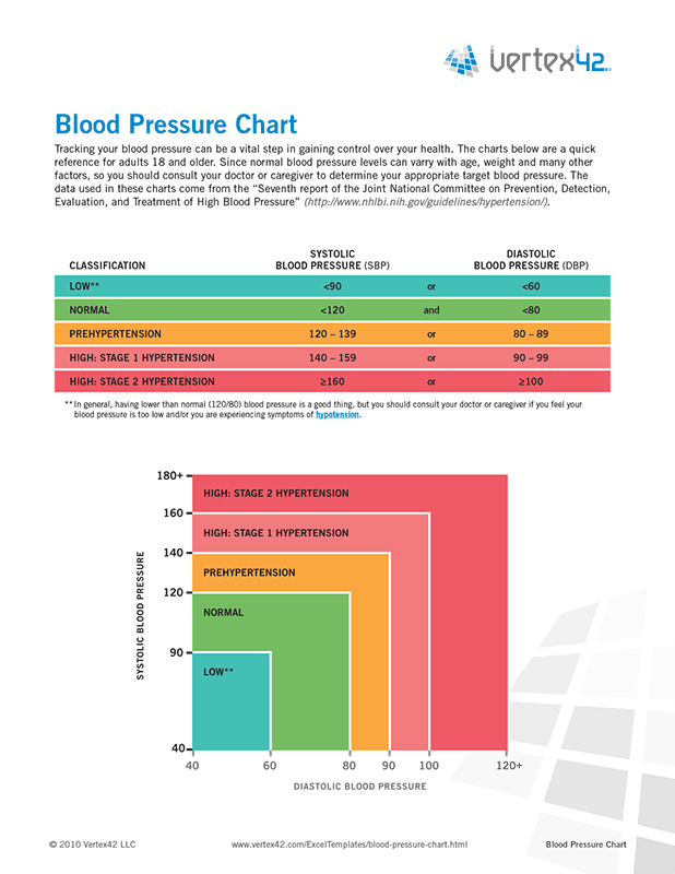 free printable blood pressure chart pdf from vertex42com