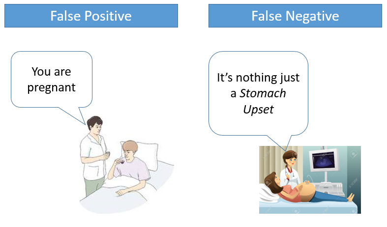 what is false positive in ml