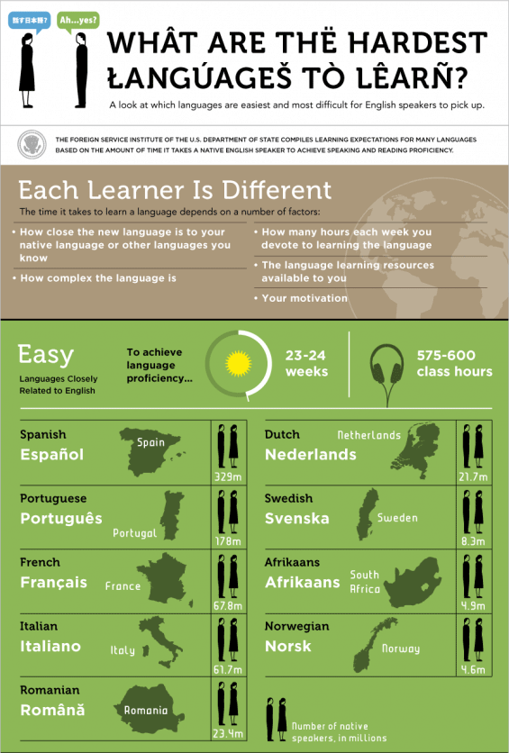 how long it takes to learn a language - Google Search