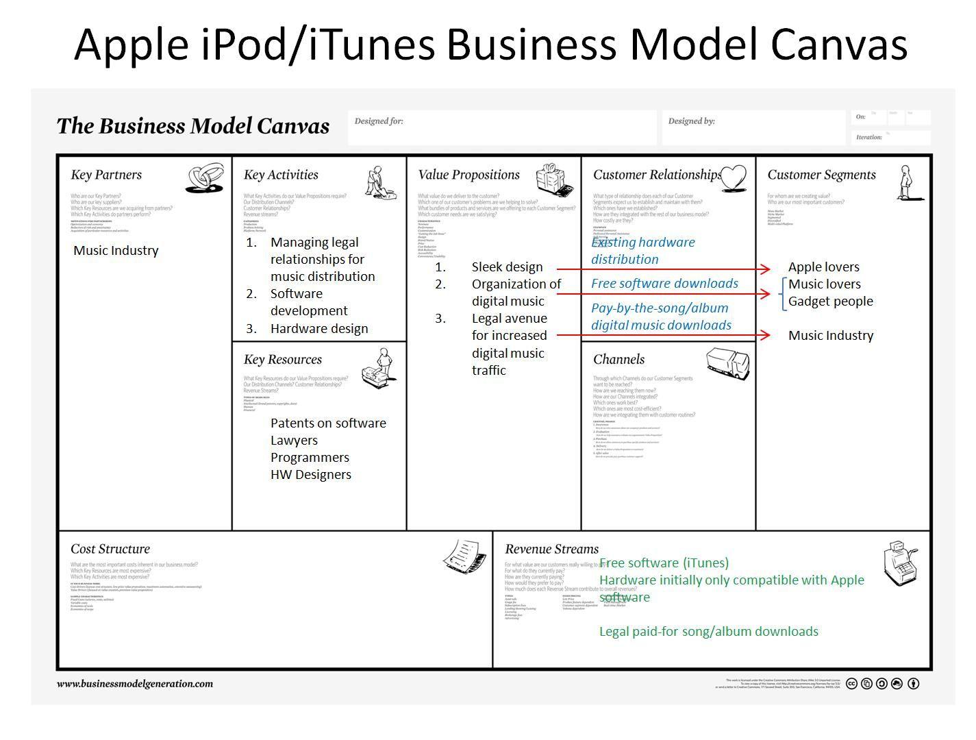 Business Model Canvas Apple iPod/iTunes Apples
