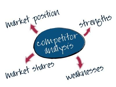 Competitor Analysis Competitor analysis design Pinterest