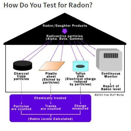 How Radon Works It Works Safety Week