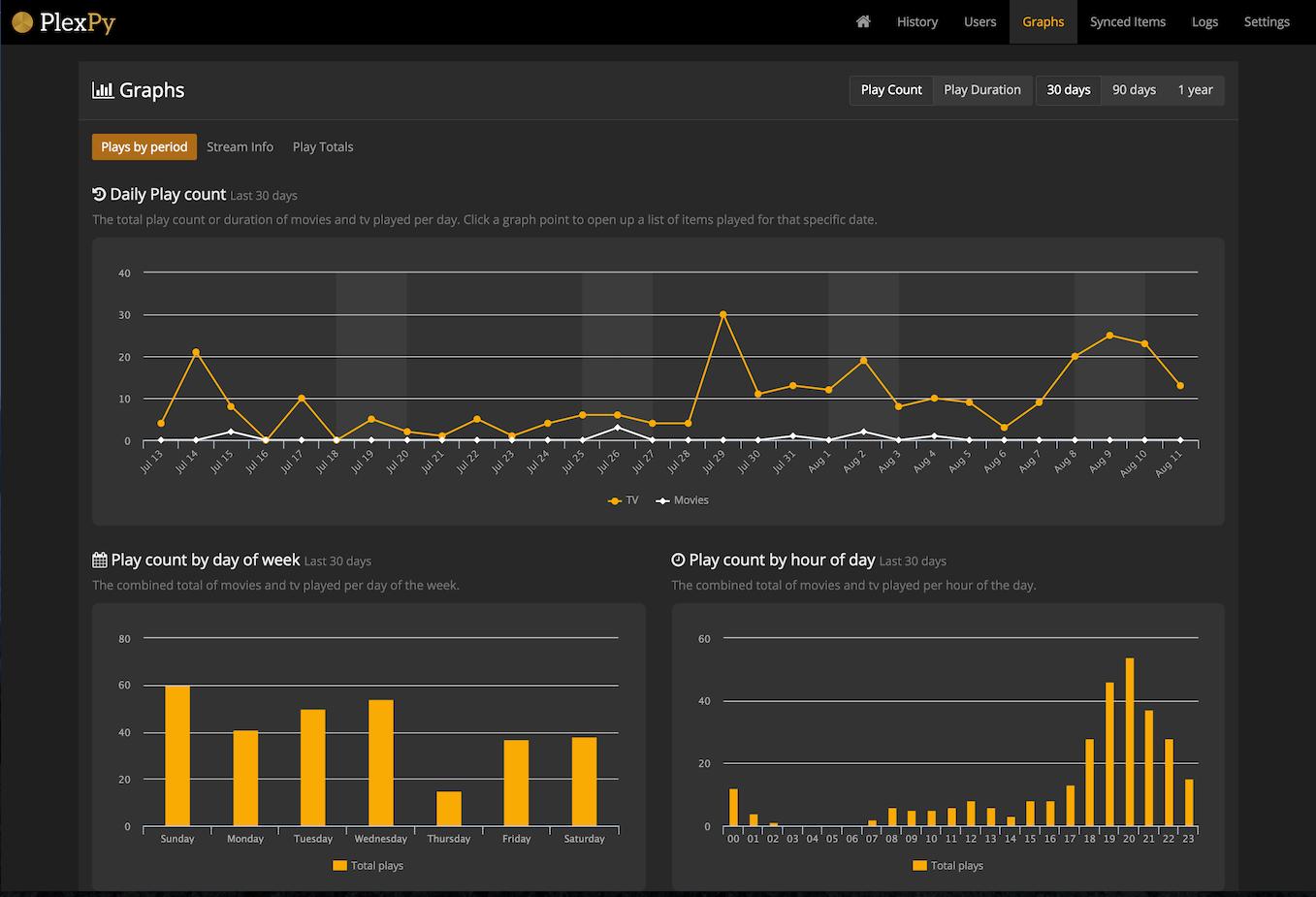 PlexPy - Another Plex Monitoring Program - Plex Forums | Raspberry