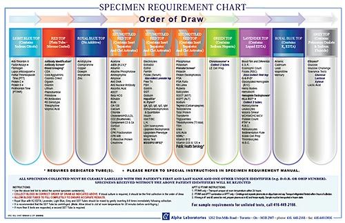 Print Blood Collection Tubes Chart  Order Of Draw   Nursing