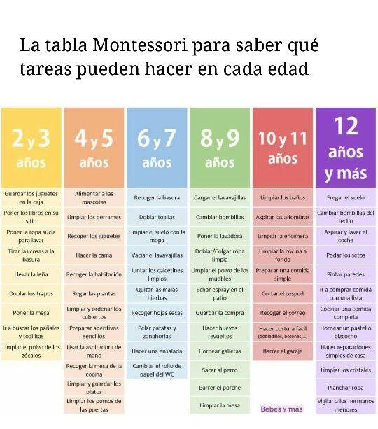 Tabla Montessori Tareas Tabla De Tareas Para Ninos Tabla De