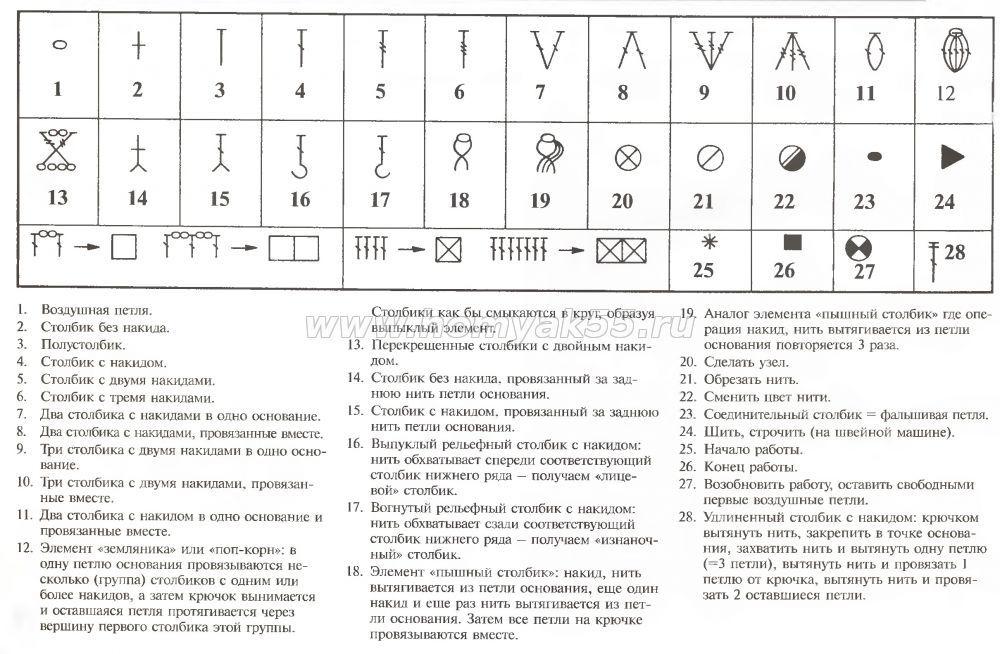 Crochet Symbols in Russian | Häkeln