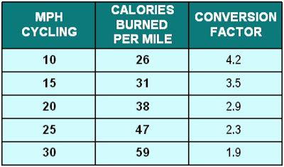 Running Vs Cycling Burning Calories Burn Calories Moulton