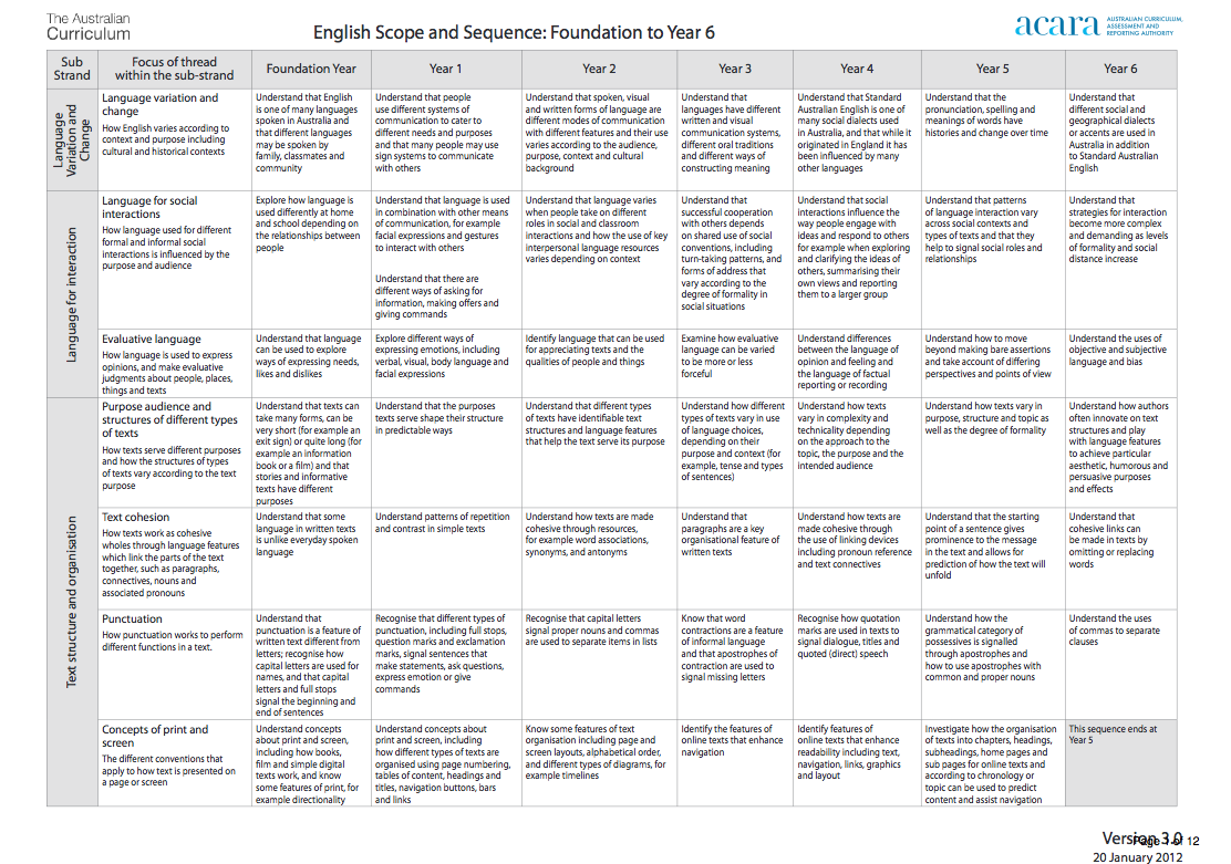 Australian Curriculum English Scope And Sequence