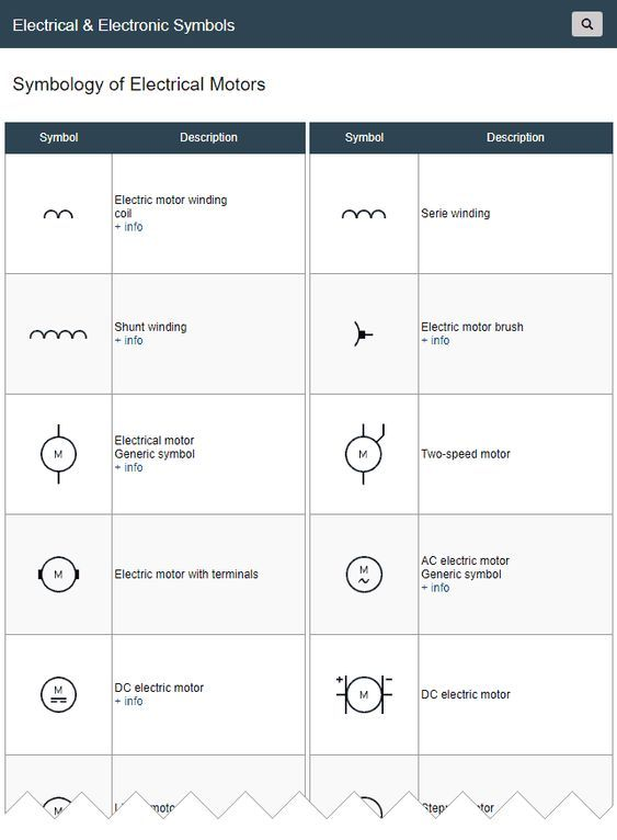 Electrical Motor Symbols Electric Motors Are Electromechanical