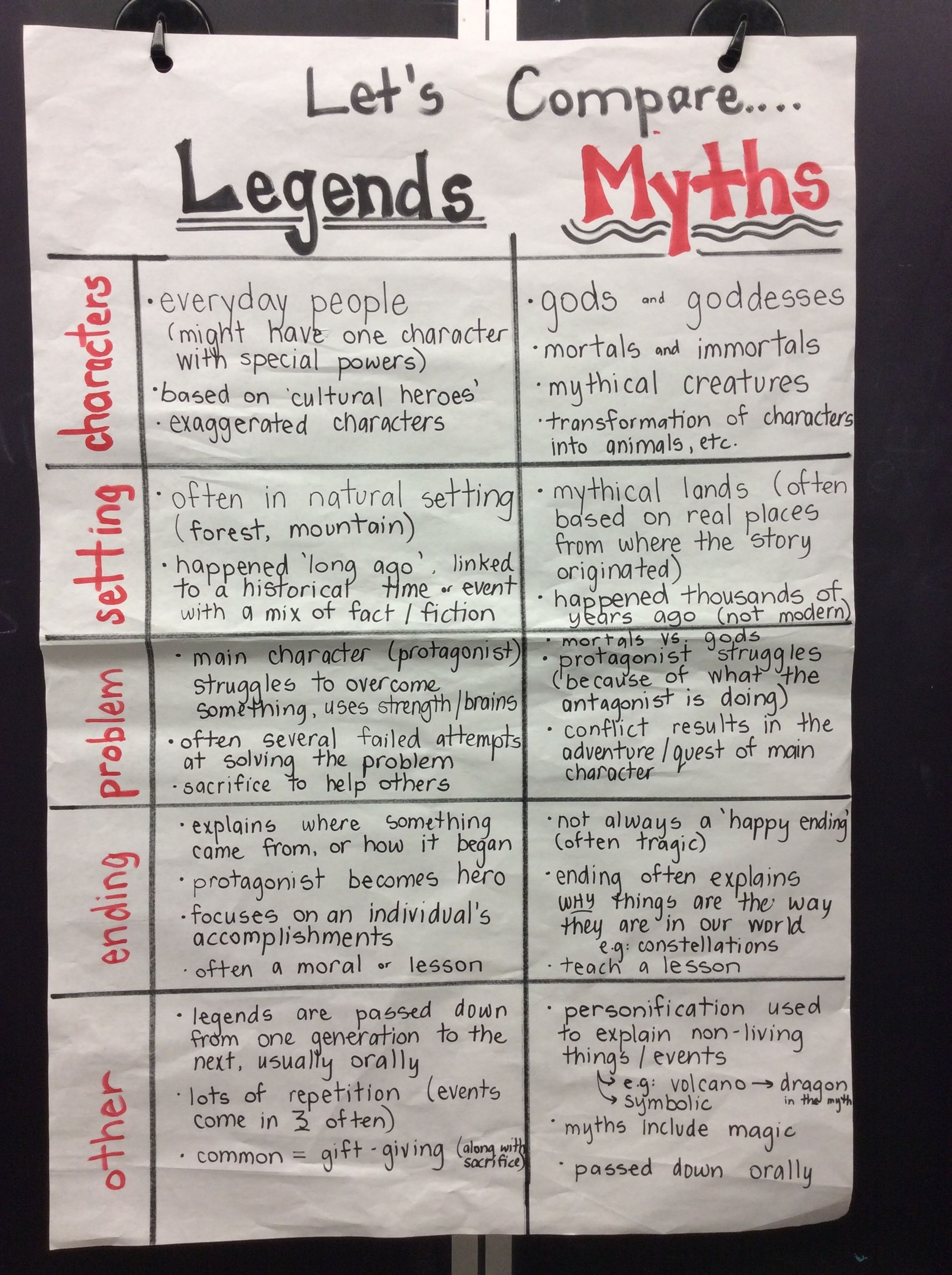 Myths And Legends Anchor Chart We Created This Chart