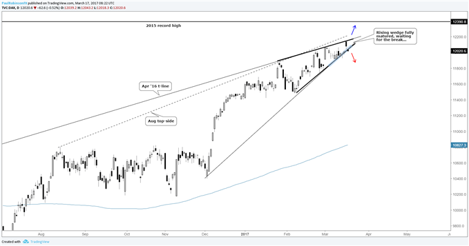 DAX ? Rising Wedge Reaches Maturity Waiting for the Break - https://t.co/2HkXiqiimE