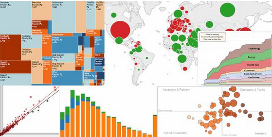 7 Ingredients for Great Visualizations - Data Science Central