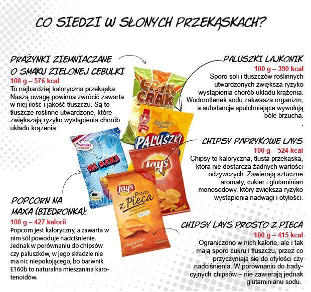 Chipsy Prazynki Paluszki Popcorn Slonym Przekaskom Trudno Sie Oprzec Zobacz Co W Nich Siedzi I Ile Maja Kalo Healthy Dessert Recipes Snack Recipes Food