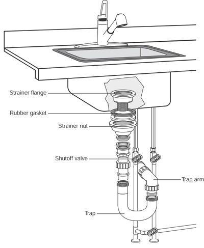 Bathroom Sink Drain Assembly Diagram