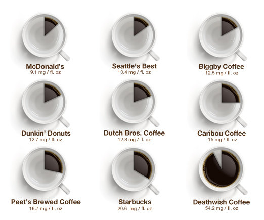 How Much Caffeine Is Actually In Your Coffee, From Dunkin