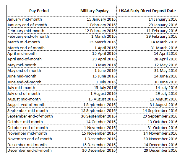2017 USAA & Navy Federal Active Duty Pay Dates