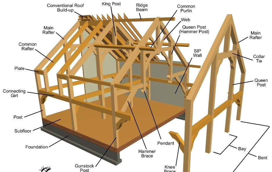 Timber Frames Anatomy And Joinery Timber Frame Building Timber Frame Construction Timber Framing