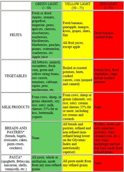 Gi Diet Green Light Foods