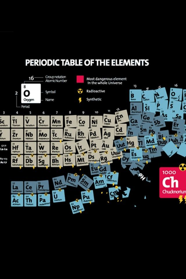 Periodic table of elements playroom pinterest periodic table periodic table of elements urtaz Choice Image