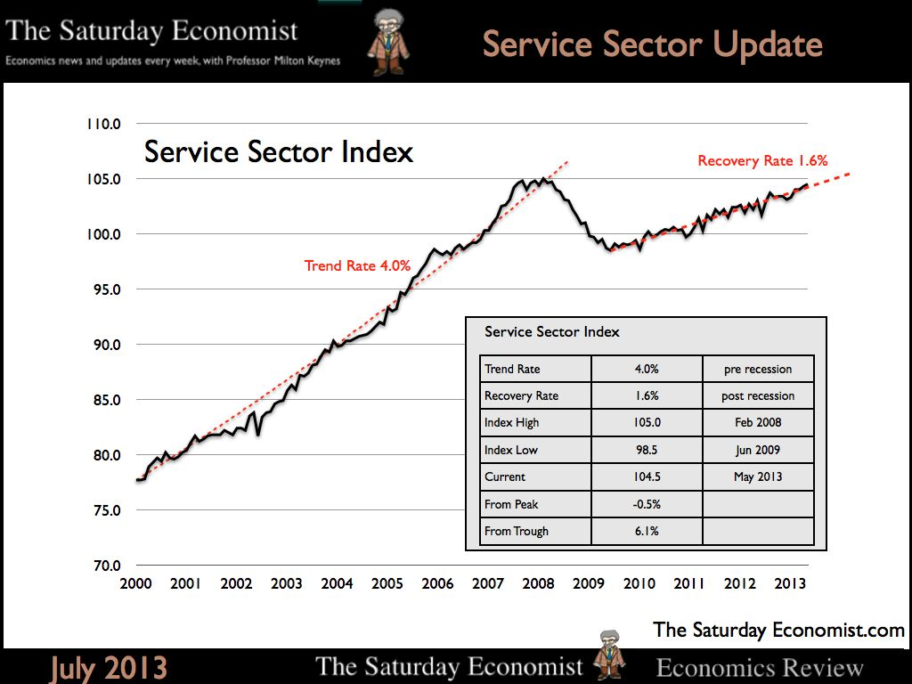 The Saturday Economist, Chart of the Day, How the Service Sector is Driving Recovery,