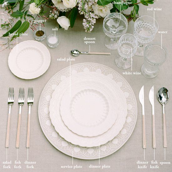 A simplified tutorial on how to master formal and informal place ...