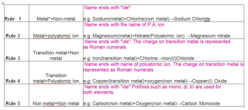 Rules for naming ions Names, Teaching science, Chemistry