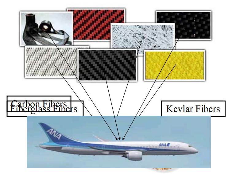 Types Of Aircraft Composite Materials Used Aerospace