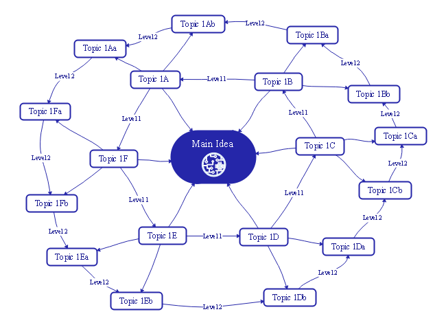 Simply Free Download This Network Mind Map Template To Easily Build Efficient Connections Between Important Concepts Mind Map Template Mind Map Create Mind Map