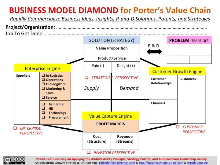The  Perspectives Of The Business Model Diamond Why Some