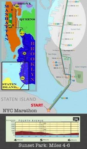 NYC Marathon elevation map of Sunset Park Brooklyn (miles 4-6 ...
