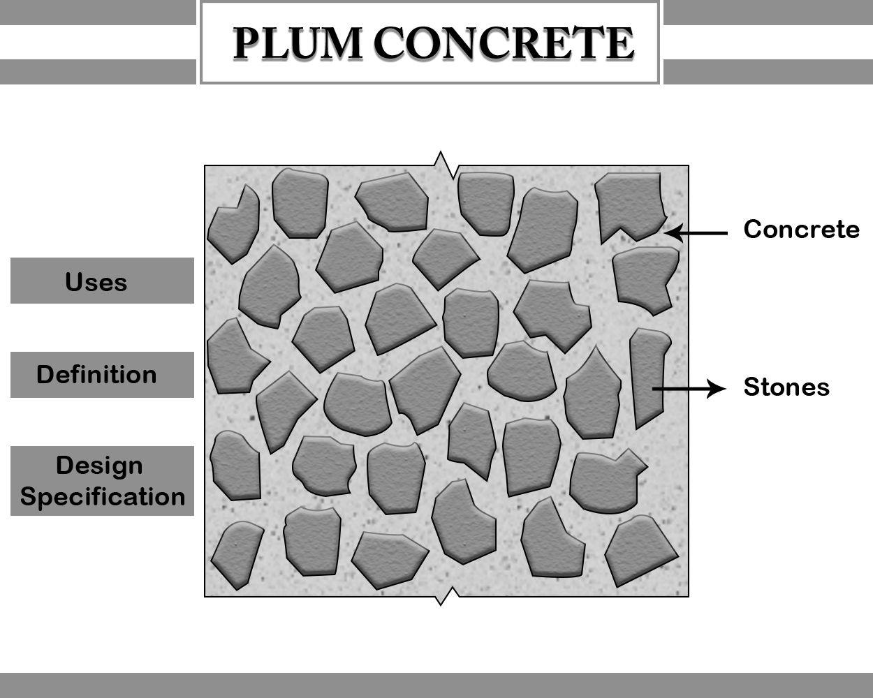 Plum Concrete What In 2020 Concrete Curing Concrete Types Of Concrete