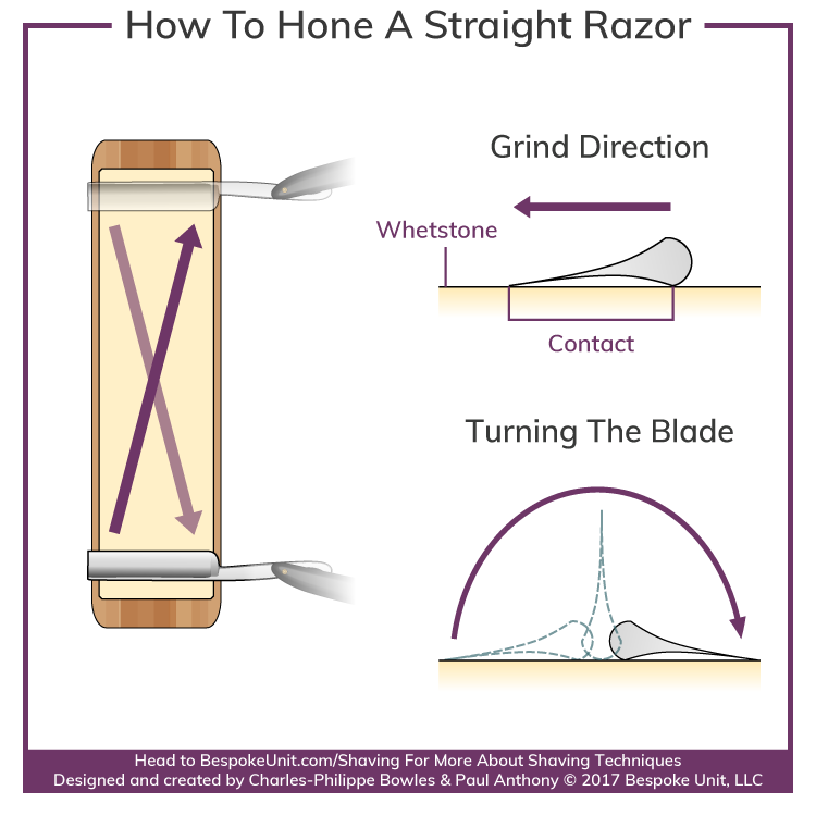 How To Sharpen A Straight Razor Best Stropping Honing Guide