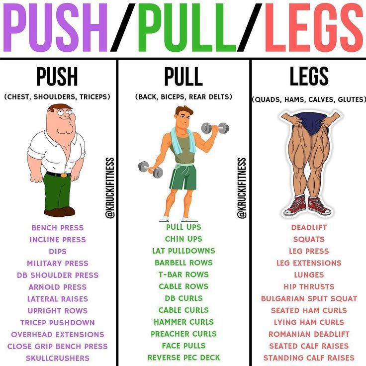 The Push-Pull Workout For A Full Body Fat Burning Workout - GymGuider.com