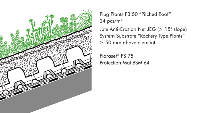 Pitched Green Roofs Up To 25 Zinco Arabia Green Roof Systems Green Roof System Roofing Systems Green Roof