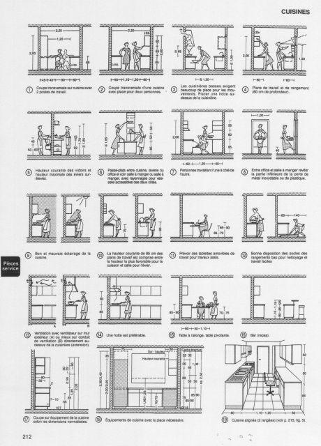 Cocinas arquitectura y ejemplos de diseño - comment calculer le dpe d une maison