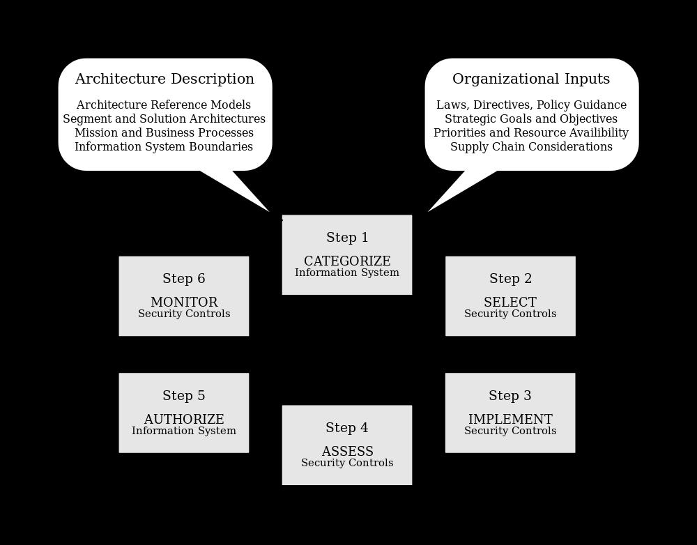 Risk Management Framework Wikipedia Risk Management Operations Management Management
