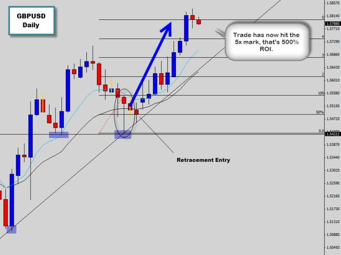 The Bullish Trade Signal We Discussed About 2 Weeks Ago On The