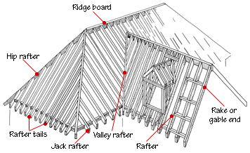 Roof Framing Parts Diagram Roof Framing Roof Construction Gable Roof Design