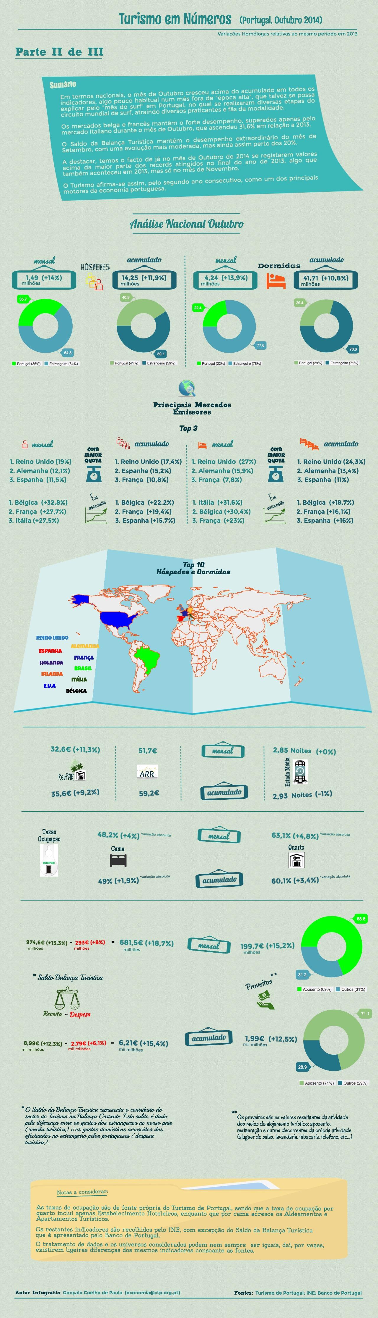 Análise Nacional Outubro 2014 | Piktochart Infographic Editor